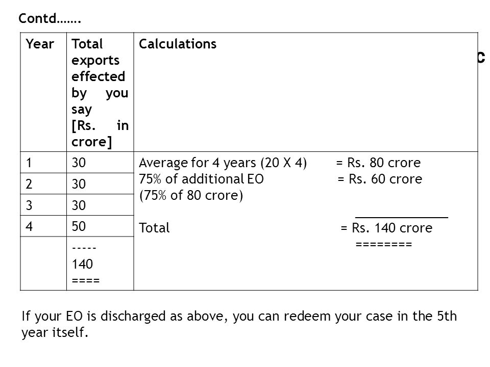 Contd……. Year. Total exports effected by you say. [Rs. in crore] Calculations. 1. 30. Average for 4 years (20 X 4) = Rs. 80 crore.